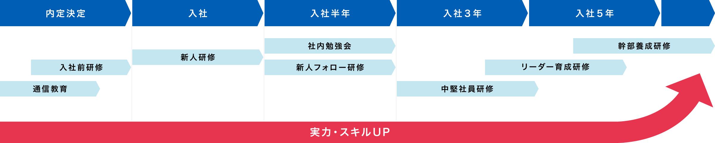 実力・スキルUP